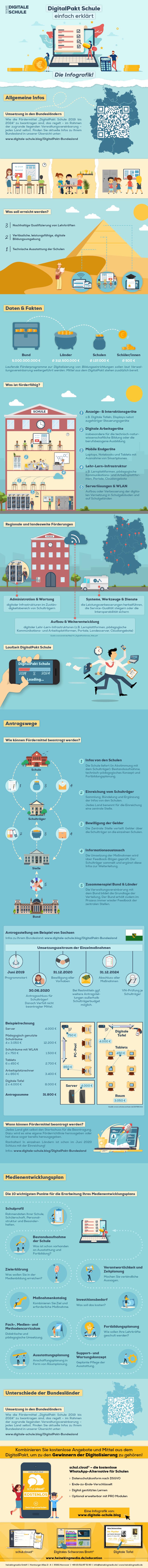 Hier sollten Sie unser Infografik zum DigitalPakt in Deutschland sehen.